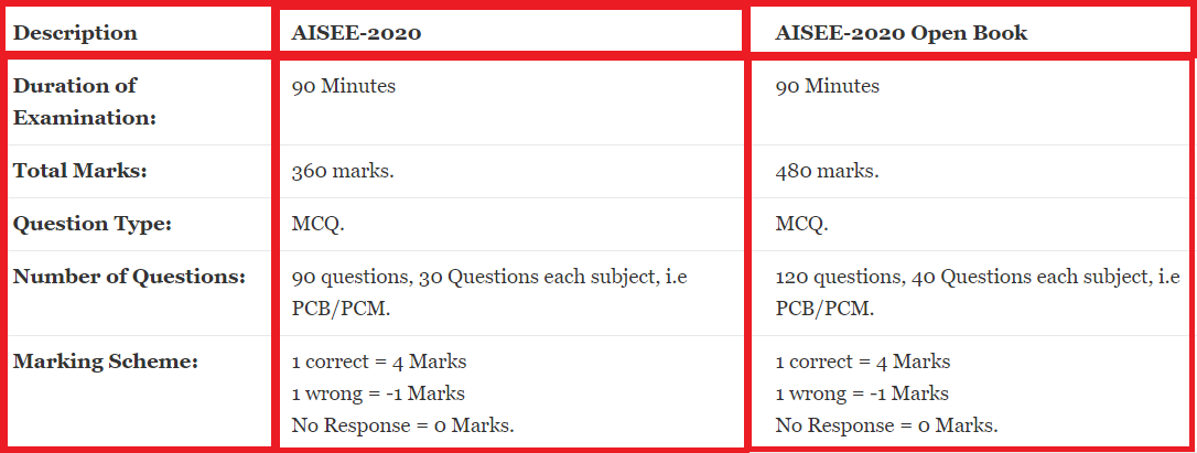 AISEE Exam Pattern